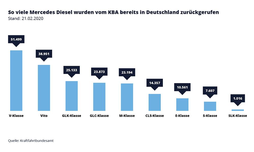 Infografik: So viele Mercedes Diesel wurden vom KBA bereits in Deutschland zurückgerufen – Mercedes Abgasskandal
